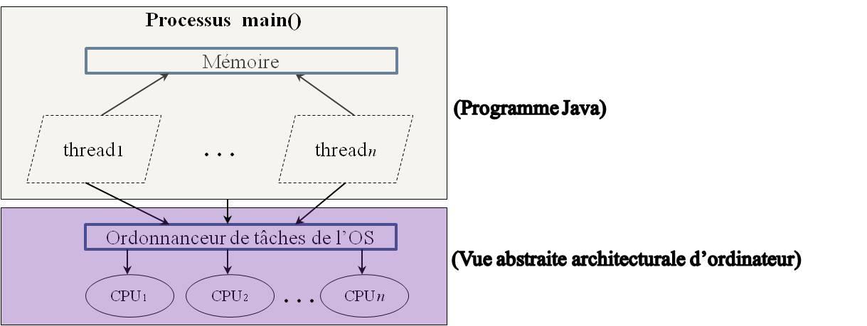 java 8 executorservice lambda
